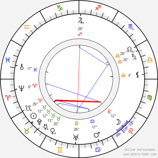 Clyde Fitch birth chart, biography, wikipedia 2019, 2020