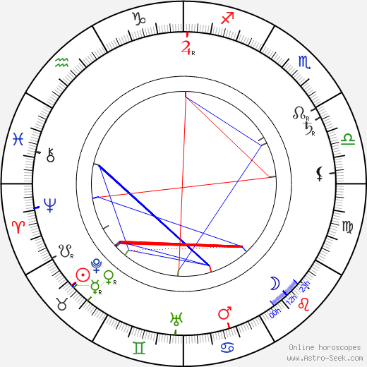 Clyde Fitch birth chart, Clyde Fitch astro natal horoscope, astrology