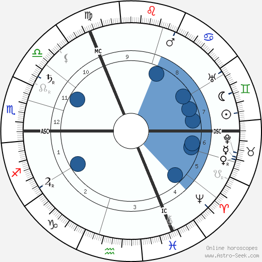 Pieter Zeeman wikipedia, horoscope, astrology, instagram