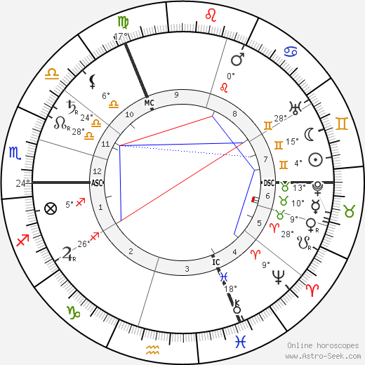 Pieter Zeeman birth chart, biography, wikipedia 2019, 2020