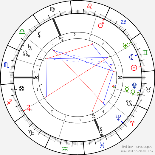 Питер Зееман Pieter Zeeman день рождения гороскоп, Pieter Zeeman Натальная карта онлайн