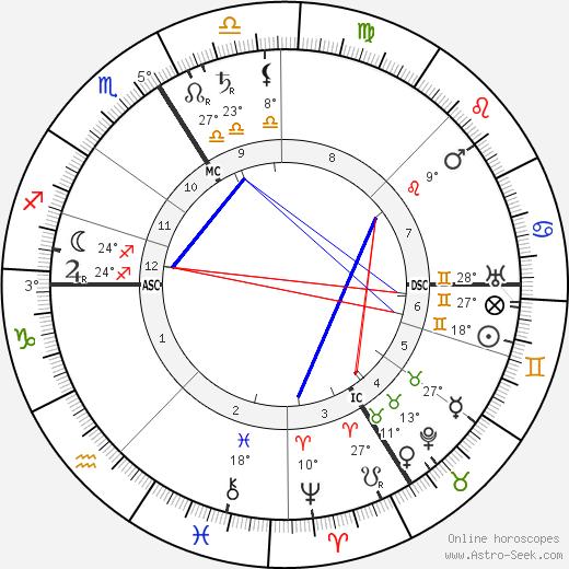 Alberic Magnard birth chart, biography, wikipedia 2019, 2020