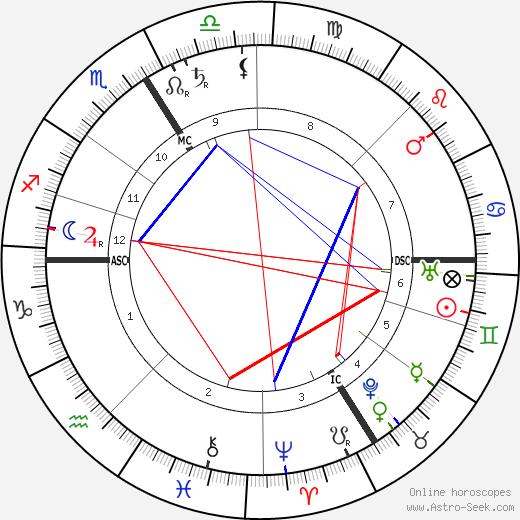 Alberic Magnard birth chart, Alberic Magnard astro natal horoscope, astrology