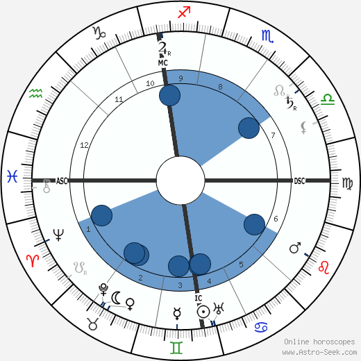 Alfred Hugenberg horoscope, astrology, sign, zodiac, date of birth, instagram