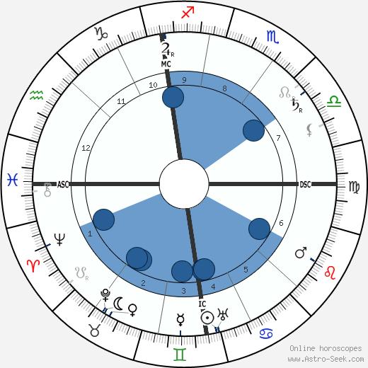 Alfred Hugenberg wikipedia, horoscope, astrology, instagram