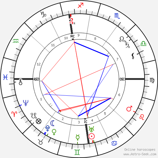 Alfred Hugenberg astro natal birth chart, Alfred Hugenberg horoscope, astrology