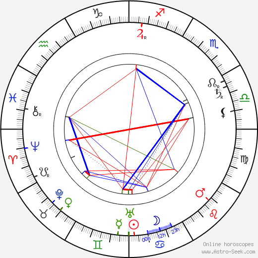 Bohumil Kovář tema natale, oroscopo, Bohumil Kovář oroscopi gratuiti, astrologia