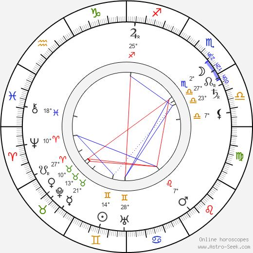 Charles Ogle birth chart, biography, wikipedia 2019, 2020