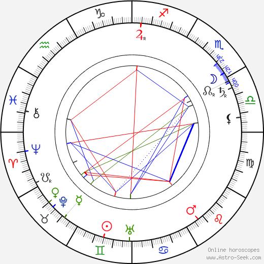 Charles Ogle birth chart, Charles Ogle astro natal horoscope, astrology