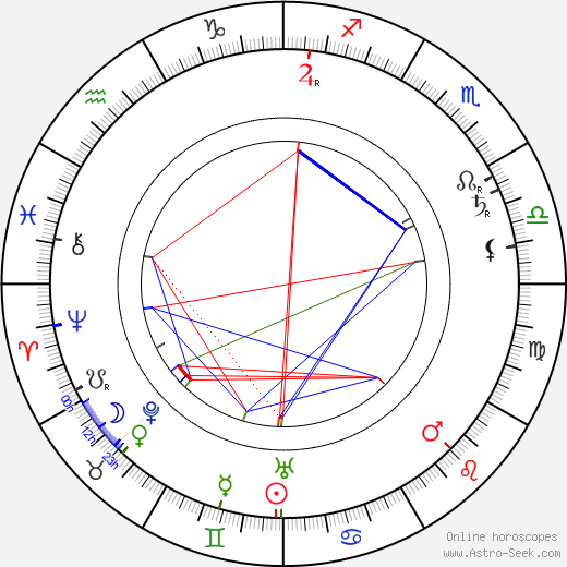 Dame May Whitty birth chart, Dame May Whitty astro natal horoscope, astrology