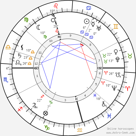 David Cameron birth chart, biography, wikipedia 2018, 2019