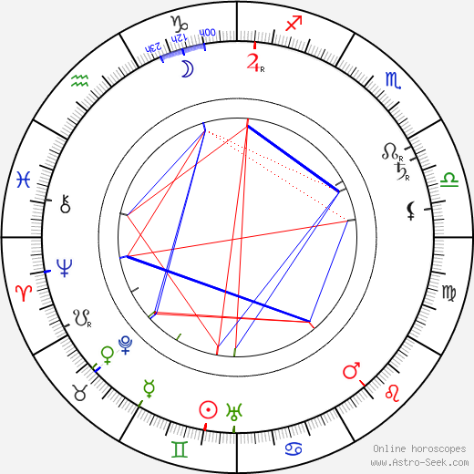 Johny William Madden birth chart, Johny William Madden astro natal horoscope, astrology