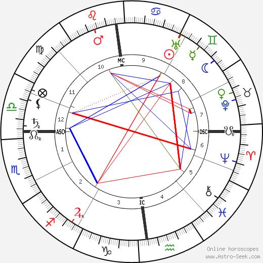 Otto Frank astro natal birth chart, Otto Frank horoscope, astrology