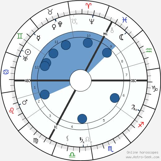 Paul Gilson wikipedia, horoscope, astrology, instagram