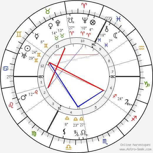 Paul Gilson birth chart, biography, wikipedia 2019, 2020