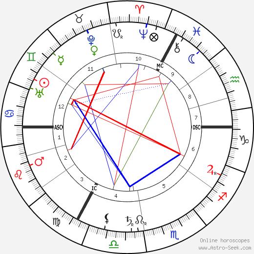 Paul Gilson birth chart, Paul Gilson astro natal horoscope, astrology