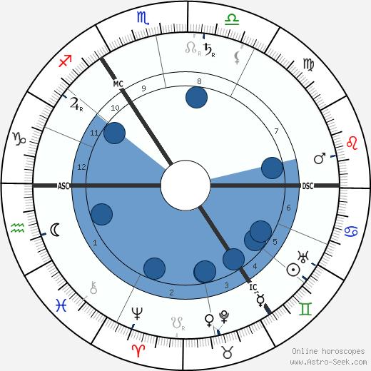 William Butler Yeats wikipedia, horoscope, astrology, instagram