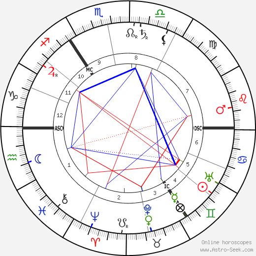William Butler Yeats astro natal birth chart, William Butler Yeats horoscope, astrology