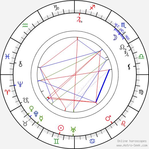 Wincenty Rapacki день рождения гороскоп, Wincenty Rapacki Натальная карта онлайн