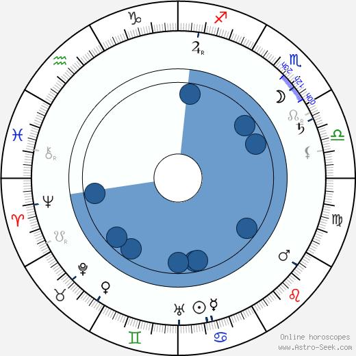 Arthur Mackley wikipedia, horoscope, astrology, instagram