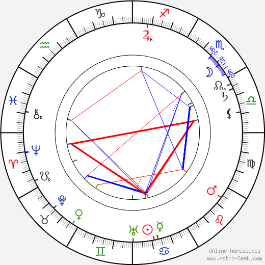 Arthur Mackley birth chart, Arthur Mackley astro natal horoscope, astrology