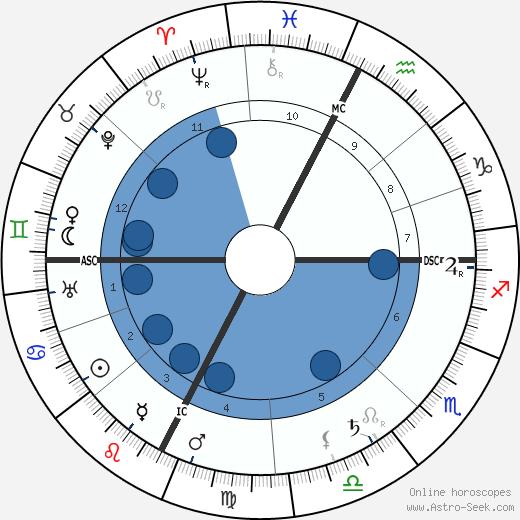 Charles Mayo wikipedia, horoscope, astrology, instagram