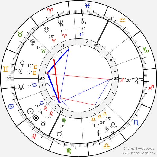 Charles Mayo birth chart, biography, wikipedia 2019, 2020