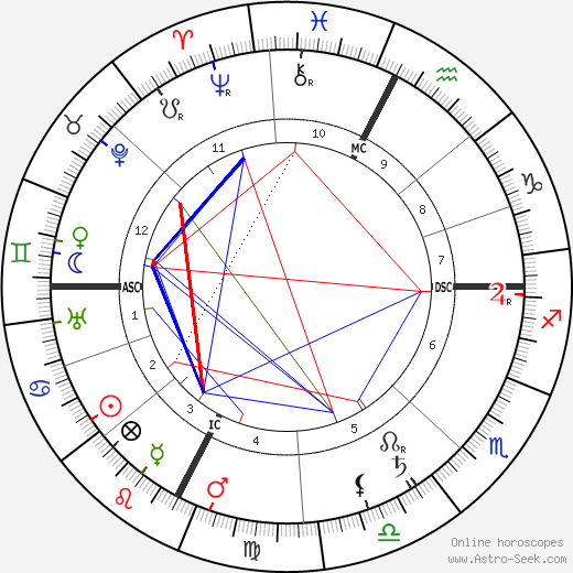 Charles Mayo день рождения гороскоп, Charles Mayo Натальная карта онлайн