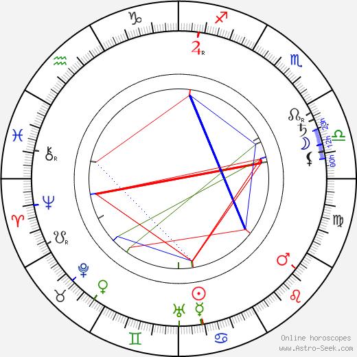 Eljas Erkko birth chart, Eljas Erkko astro natal horoscope, astrology