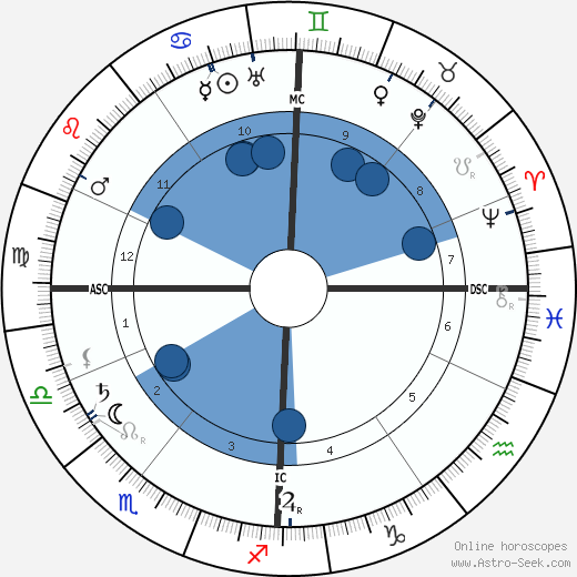Lily Braun wikipedia, horoscope, astrology, instagram