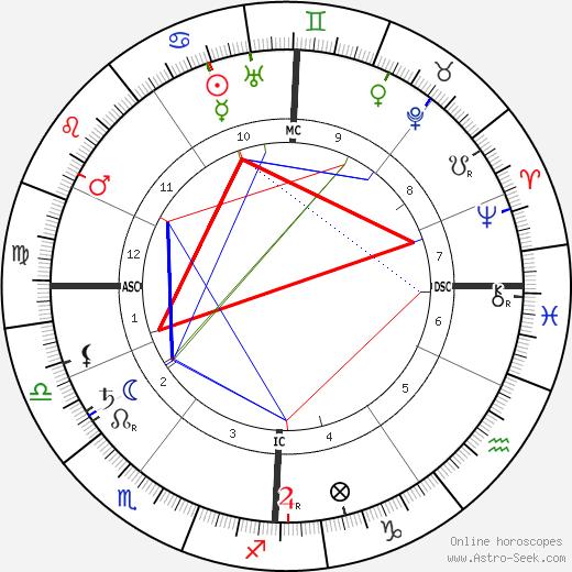 Lily Braun tema natale, oroscopo, Lily Braun oroscopi gratuiti, astrologia
