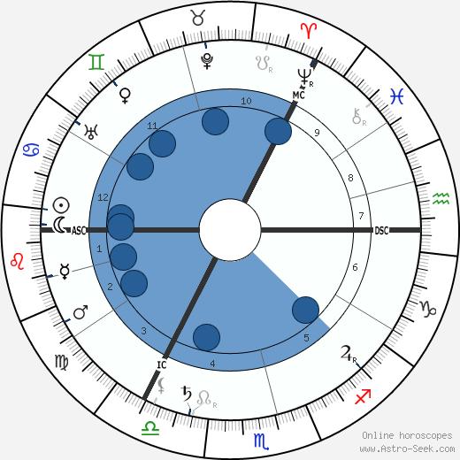 Max Heindel wikipedia, horoscope, astrology, instagram
