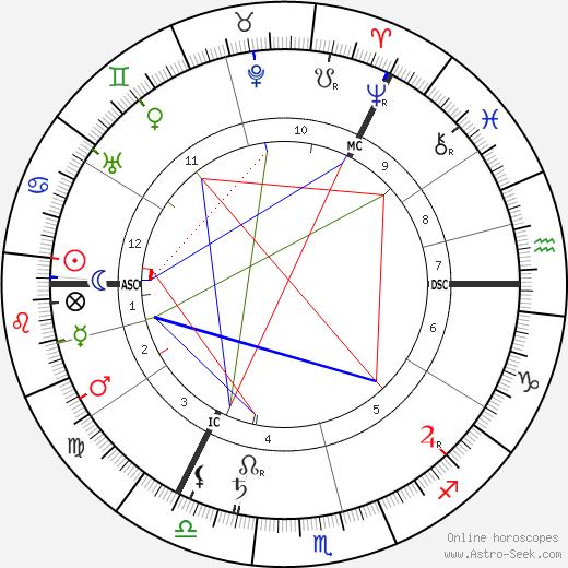 Макс Гендель Max Heindel день рождения гороскоп, Max Heindel Натальная карта онлайн
