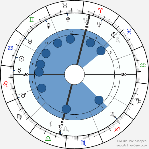 Papus wikipedia, horoscope, astrology, instagram