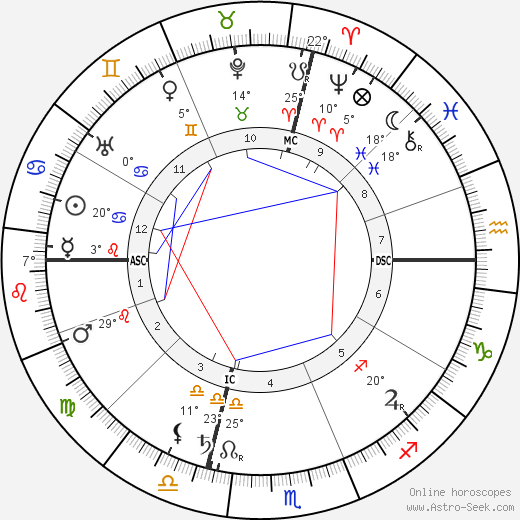 Papus birth chart, biography, wikipedia 2019, 2020