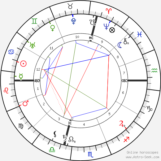 Papus birth chart, Papus astro natal horoscope, astrology
