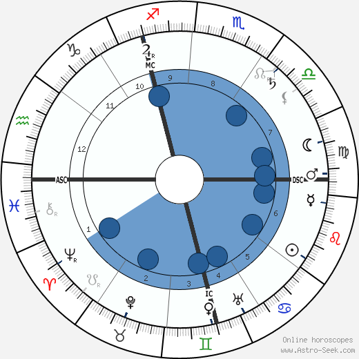 Philipp Scheidemann wikipedia, horoscope, astrology, instagram