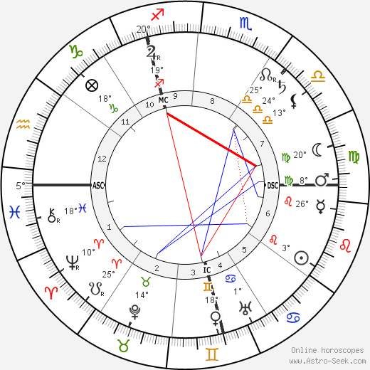 Philipp Scheidemann birth chart, biography, wikipedia 2019, 2020