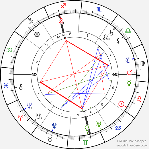 Philipp Scheidemann birth chart, Philipp Scheidemann astro natal horoscope, astrology