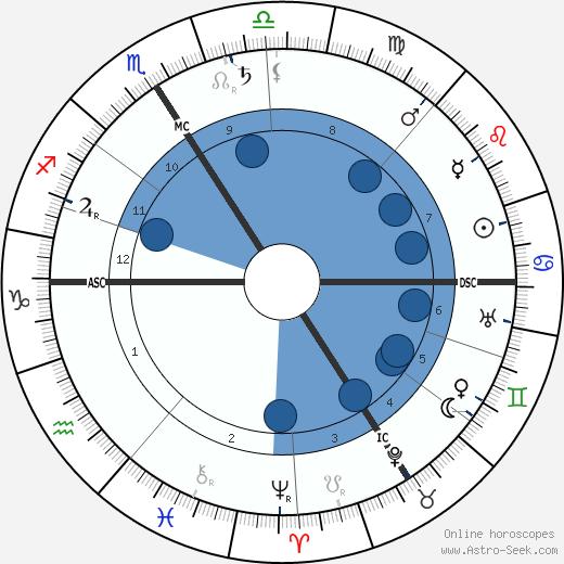 Robert Gradmann wikipedia, horoscope, astrology, instagram