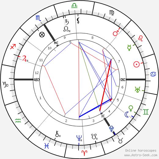 Robert Gradmann день рождения гороскоп, Robert Gradmann Натальная карта онлайн