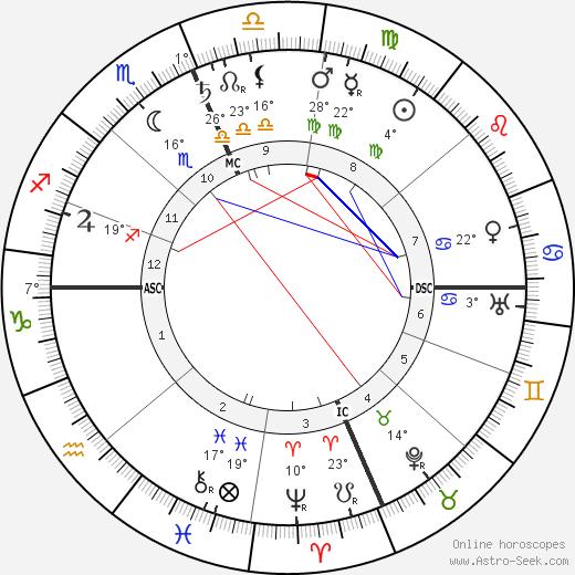 Charles Gates Dawes birth chart, biography, wikipedia 2019, 2020