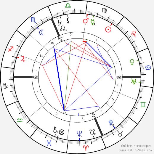 Charles Gates Dawes birth chart, Charles Gates Dawes astro natal horoscope, astrology