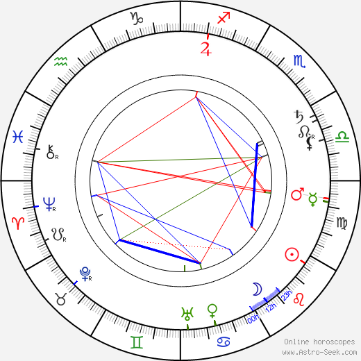 Georges Denola astro natal birth chart, Georges Denola horoscope, astrology