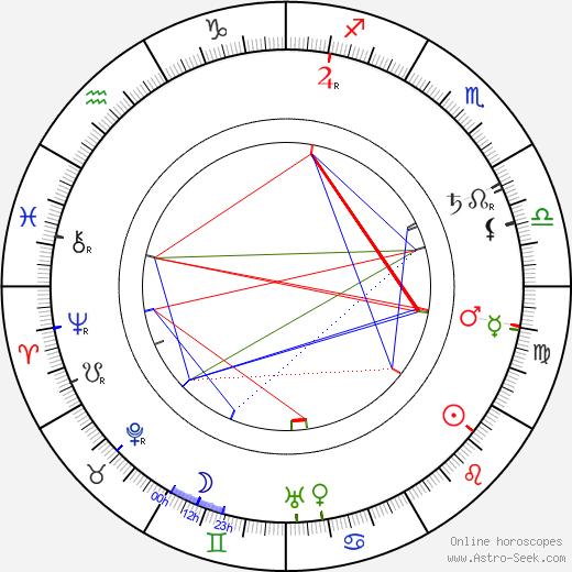 Микао Усуи Mikao Usui день рождения гороскоп, Mikao Usui Натальная карта онлайн