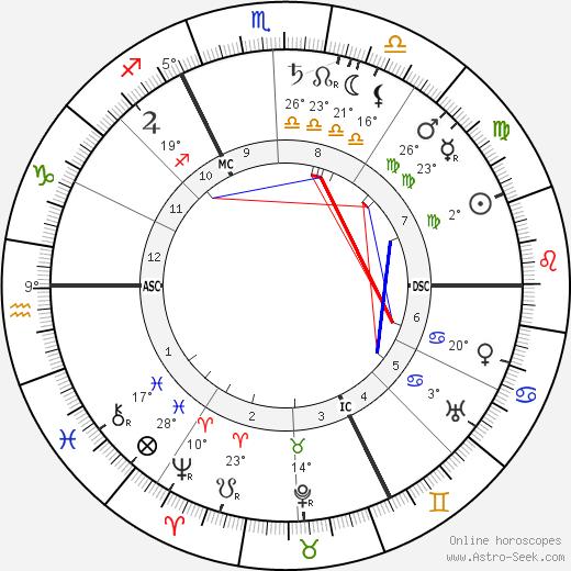 Pol Neveux birth chart, biography, wikipedia 2020, 2021