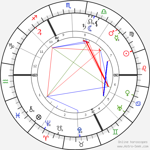 Pol Neveux birth chart, Pol Neveux astro natal horoscope, astrology