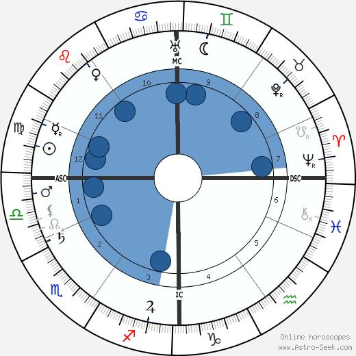 Alfred Fripp wikipedia, horoscope, astrology, instagram