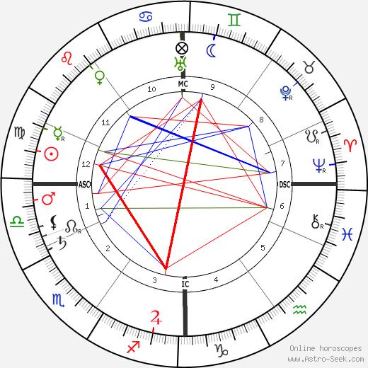 Alfred Fripp tema natale, oroscopo, Alfred Fripp oroscopi gratuiti, astrologia