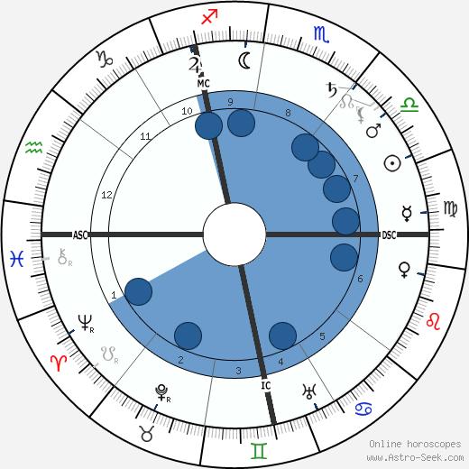 Henri Lebasque wikipedia, horoscope, astrology, instagram